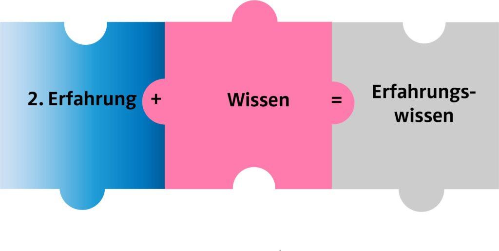 2 Puzzleteile mit Text:  2. Erfahrung + Wissen = Erfahrungswissen