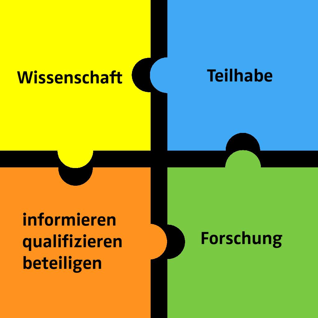 Puzzleteile: Wissenschaft, Teilhabe, informieren-qualifizieren-beteiligen, Forschung